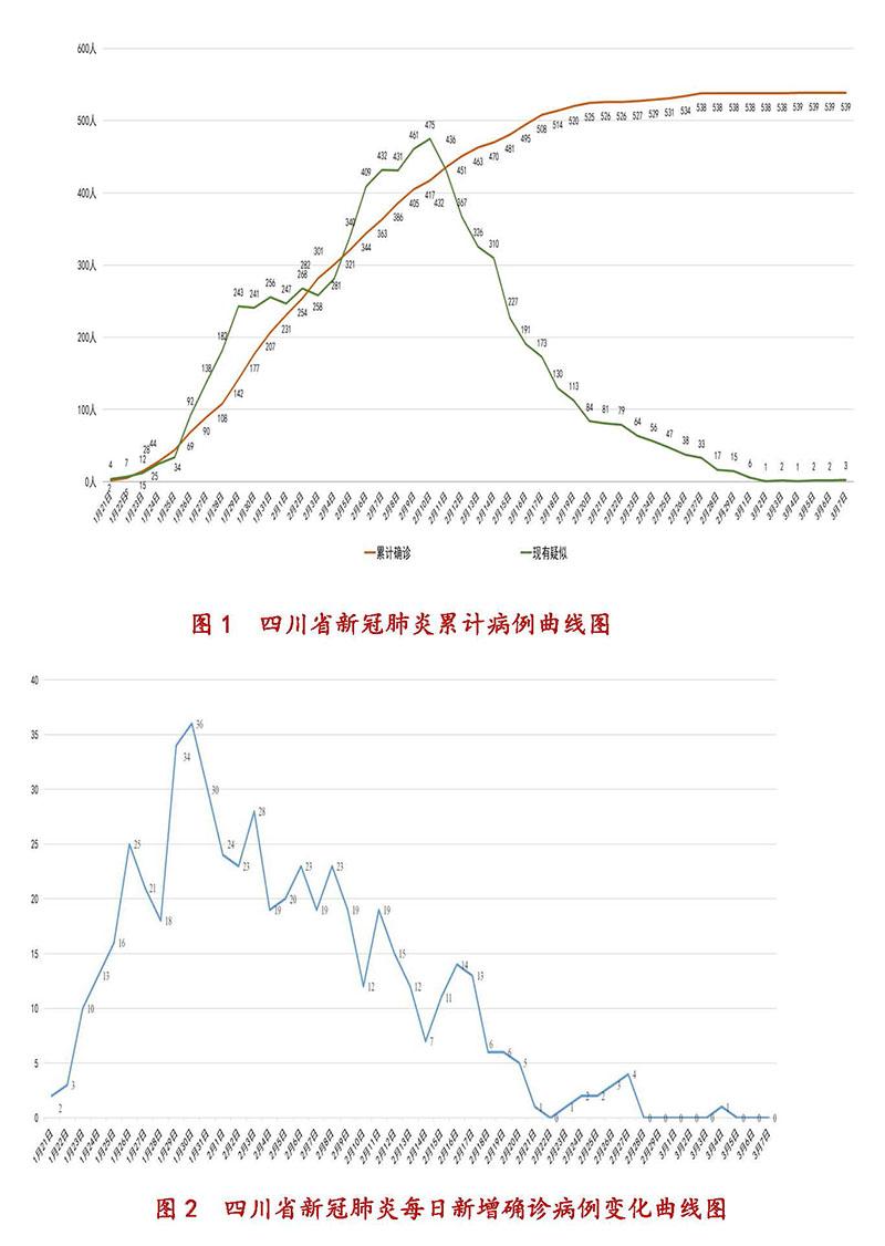 3月7日四川新型冠状病毒感染肺炎累计病例、每日新增确诊病例变化曲线图
