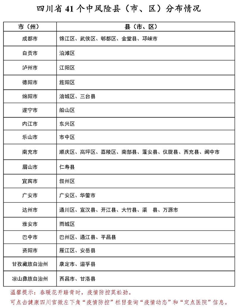 3月7日四川41个中风险县<市、区>分布情况图
