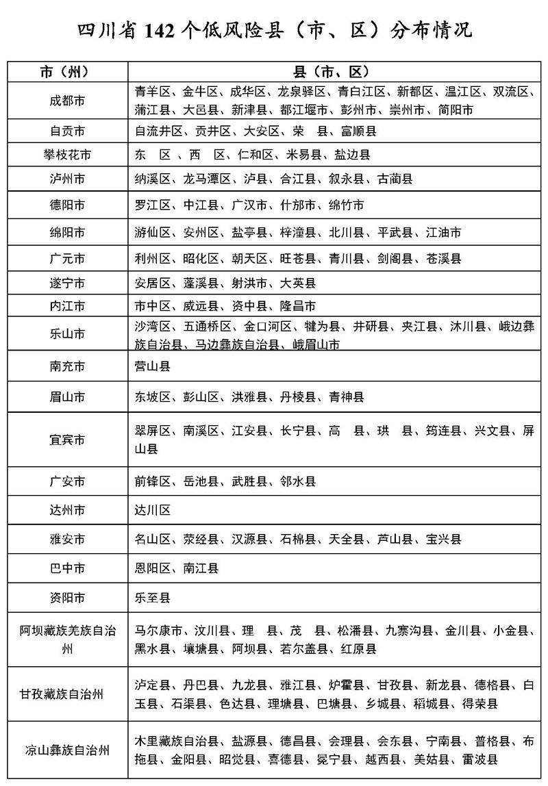 3月7日四川142个低风险县<市、区>分布情况图