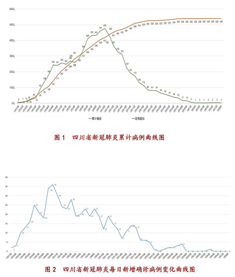 3月8日四川新型冠状病毒感染肺炎累计病例、每日新增确诊病例变化曲线图