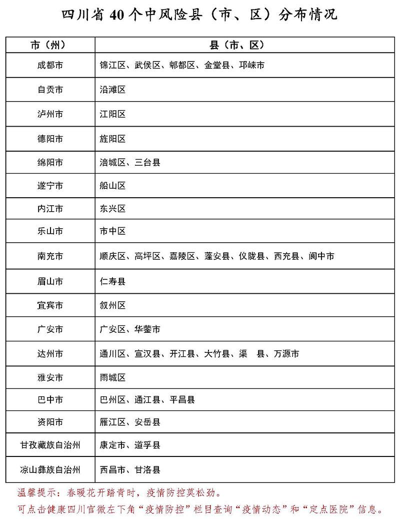3月8日四川40个中风险县<市、区>分布情况图