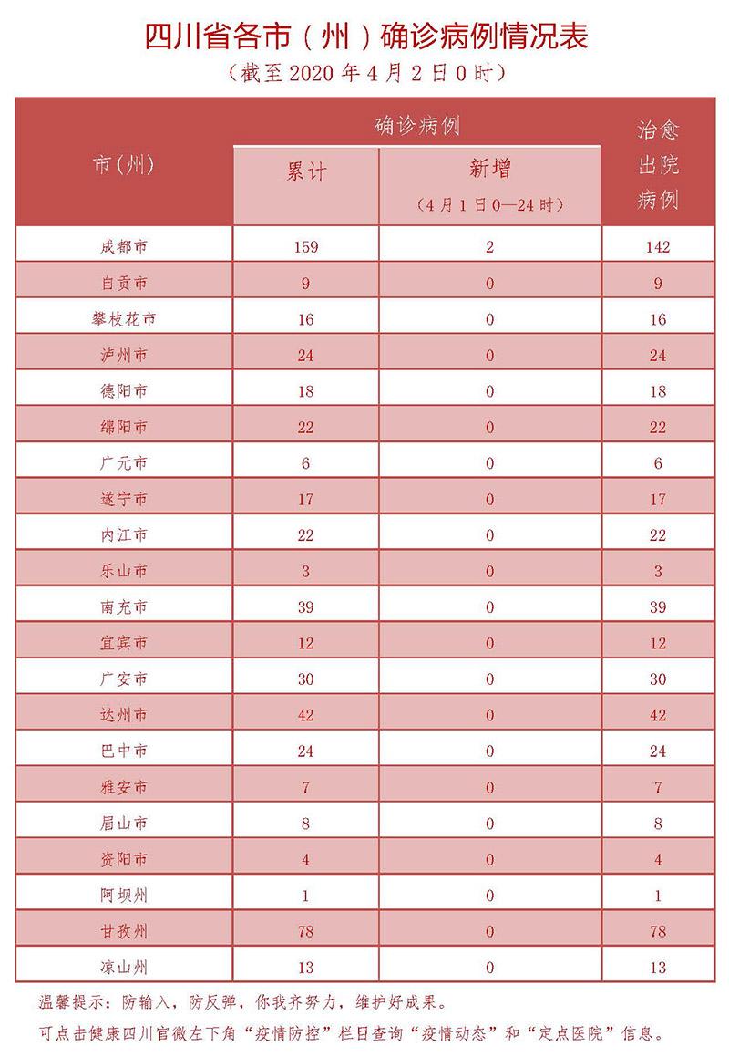 4月1日四川新型冠状病毒感染肺炎确诊病例情况表