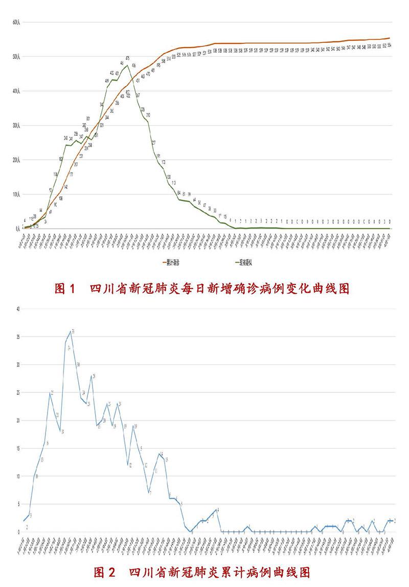 4月2日四川新型冠状病毒感染肺炎疫情通报